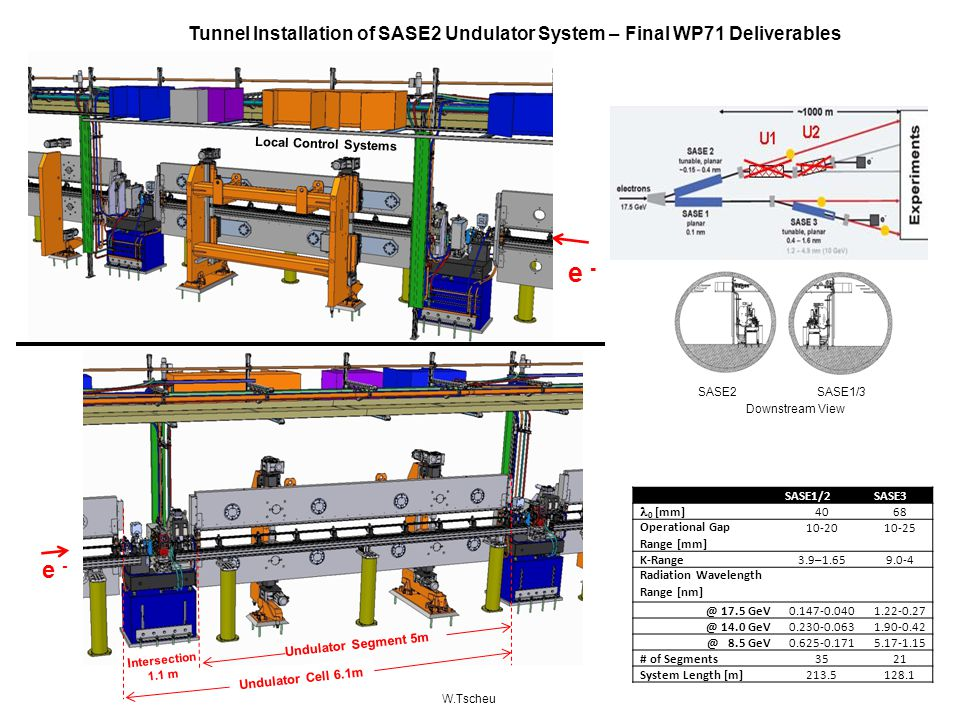 Tunnel Installation of SASE2 Undulator System – Final WP71 Deliverables