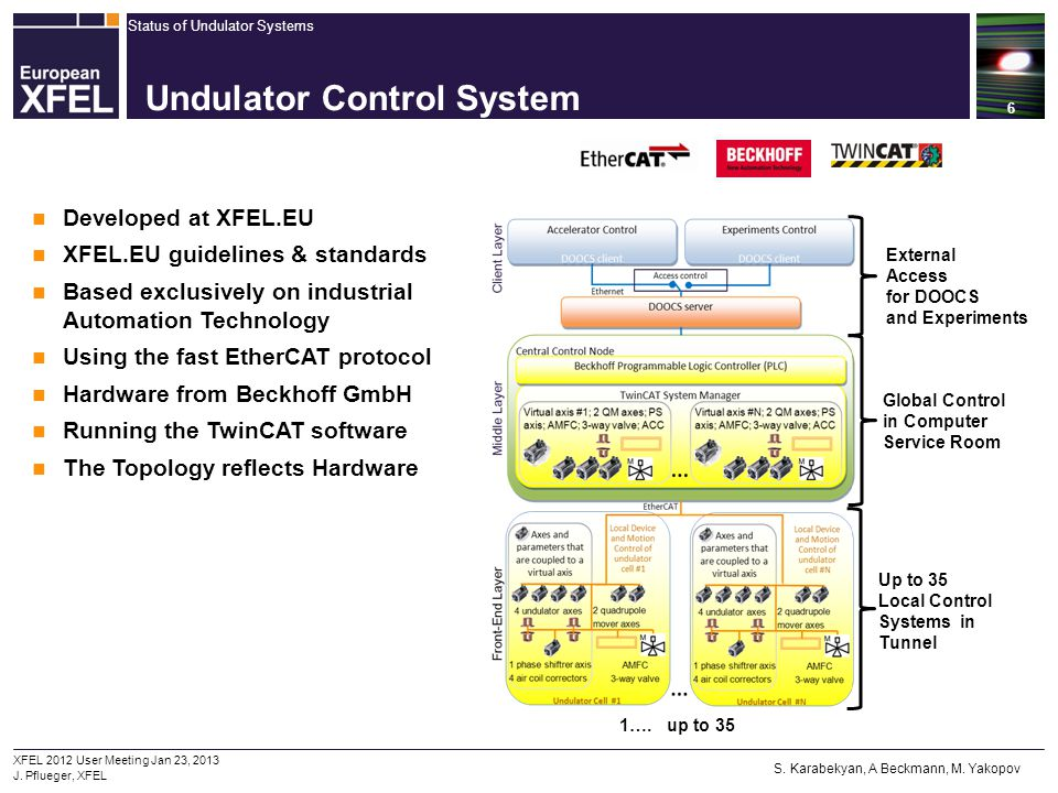 Undulator Control System
