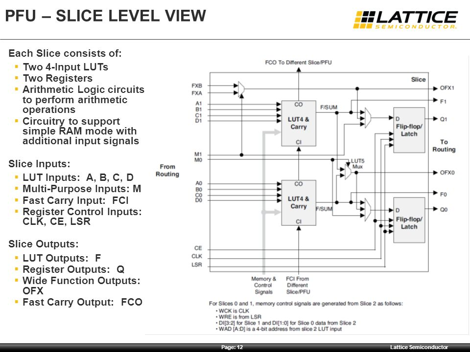 PFU – Slice Level View Each Slice consists of: Two 4-Input LUTs