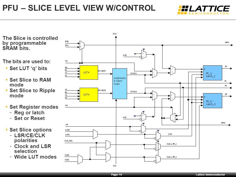 PFU – Slice Level View w/control