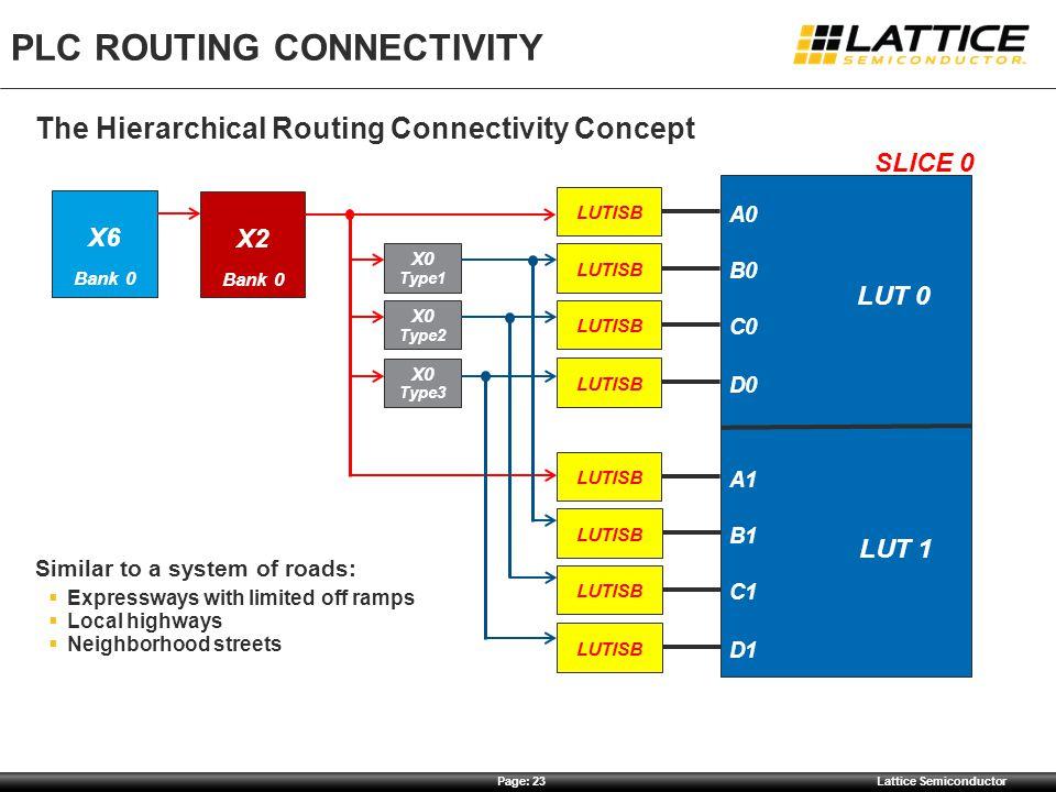 PLC Routing Connectivity