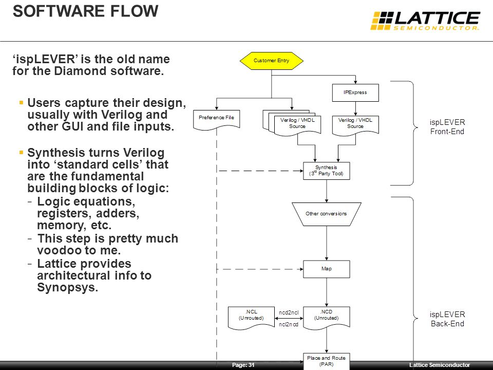 Software Flow 'ispLEVER' is the old name for the Diamond software.