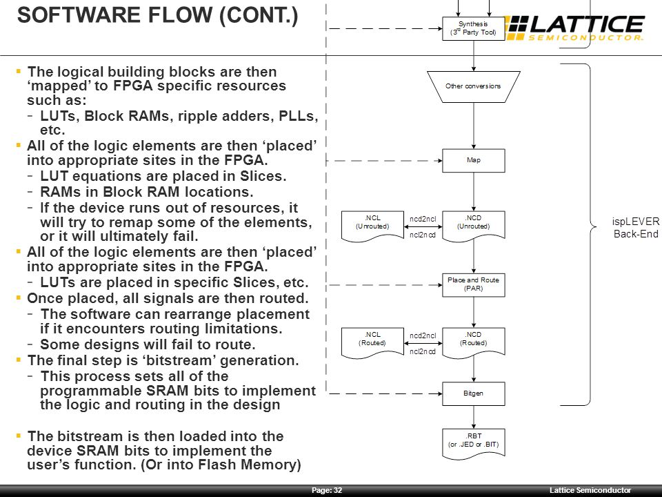 Software Flow (Cont.) The logical building blocks are then 'mapped' to FPGA specific resources such as: