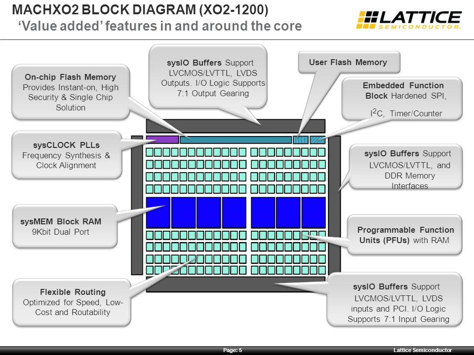 MACHXO2 block diagram (XO2-1200)