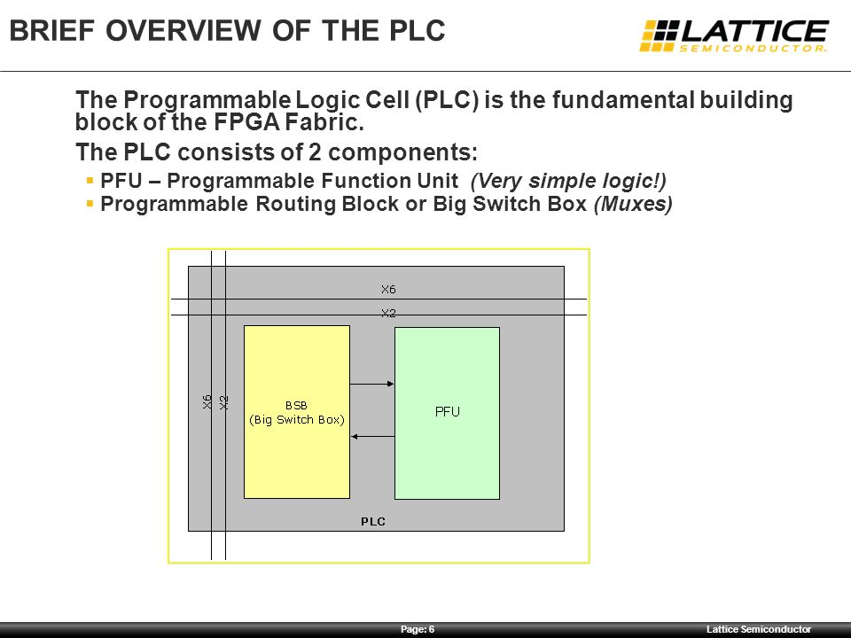 Brief Overview of the PLC