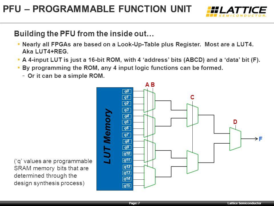 PFU – Programmable Function Unit