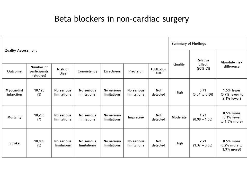 Beta blockers in non-cardiac surgery