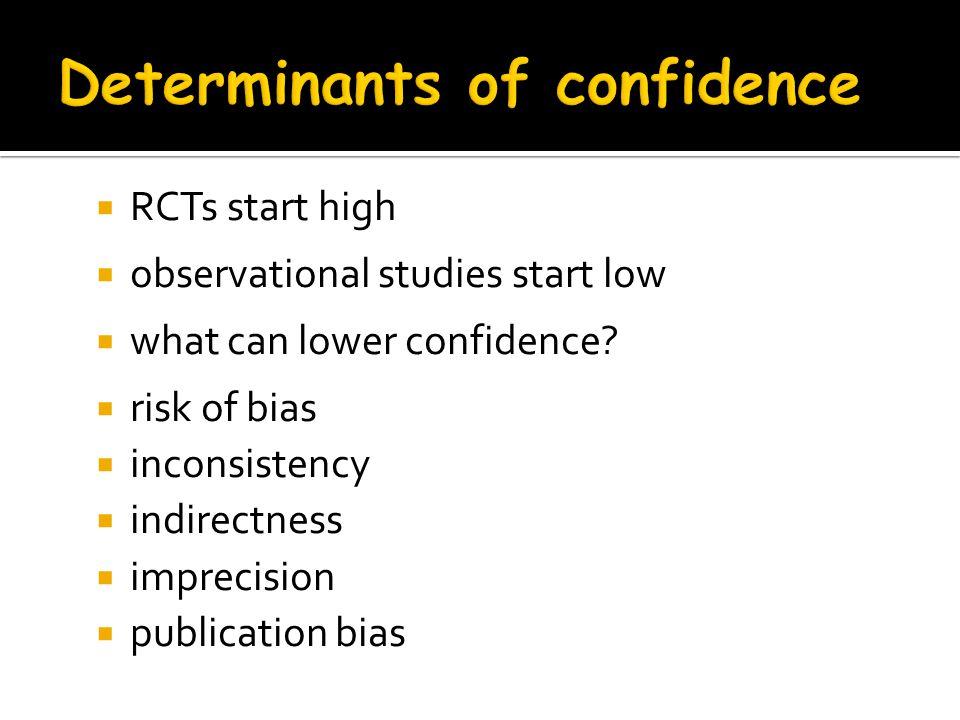 Determinants of confidence