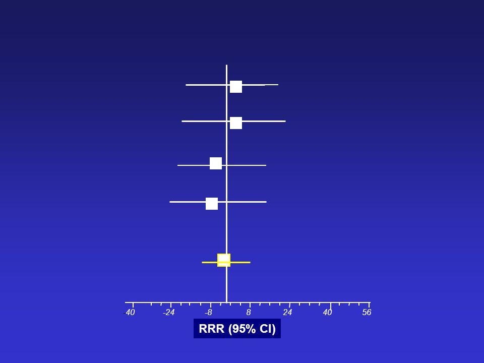 -40 -24 -8 8 24 40 56 RRR (95% CI)