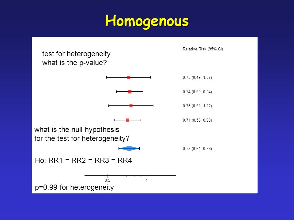 Homogenous test for heterogeneity what is the p-value