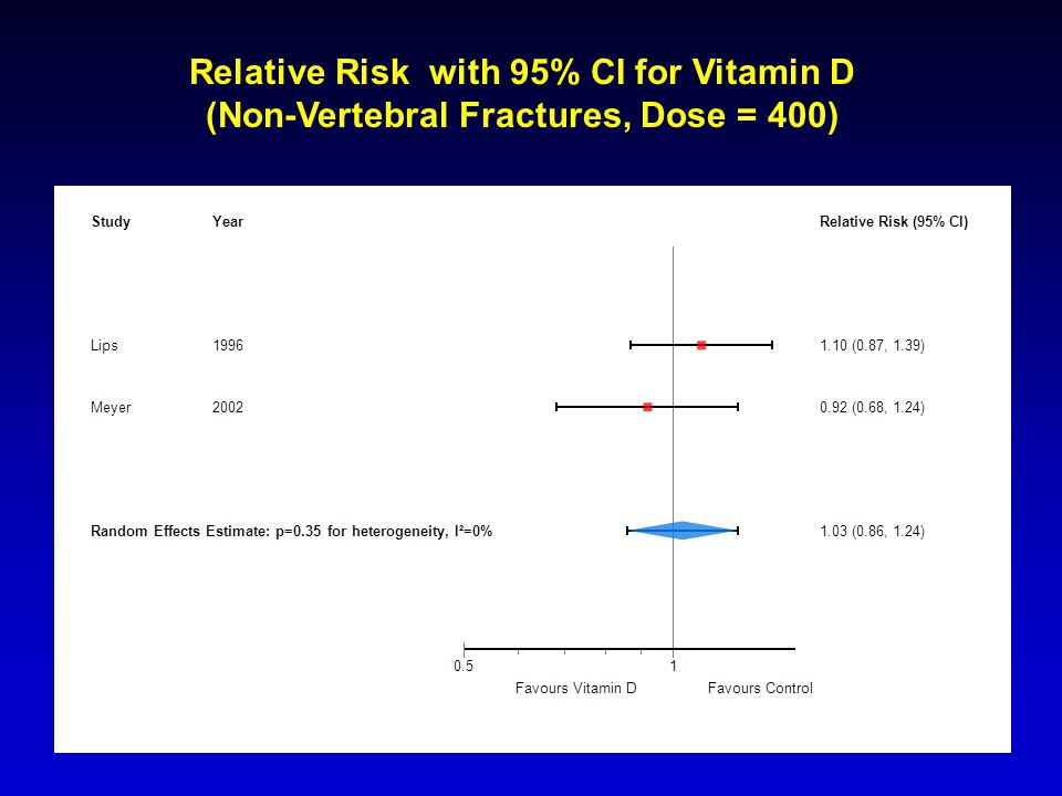 Relative Risk with 95% CI for Vitamin D