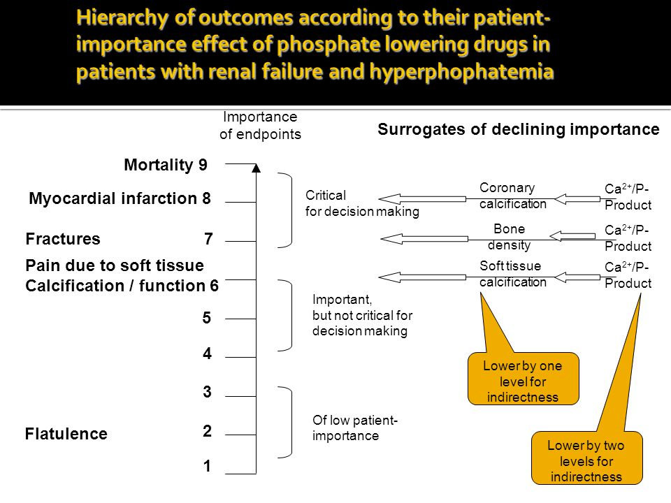 Hierarchy of outcomes according to their patient-importance effect of phosphate lowering drugs in patients with renal failure and hyperphophatemia