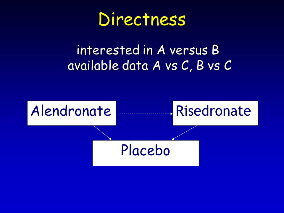 Directness Alendronate Risedronate Placebo interested in A versus B