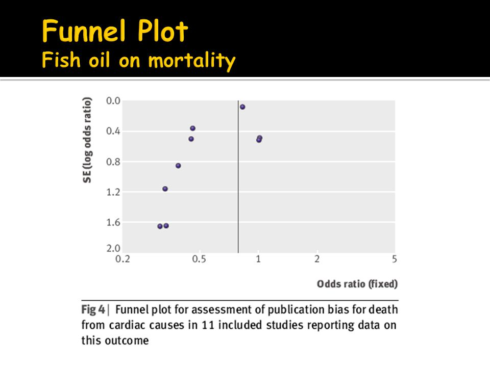Funnel Plot Fish oil on mortality