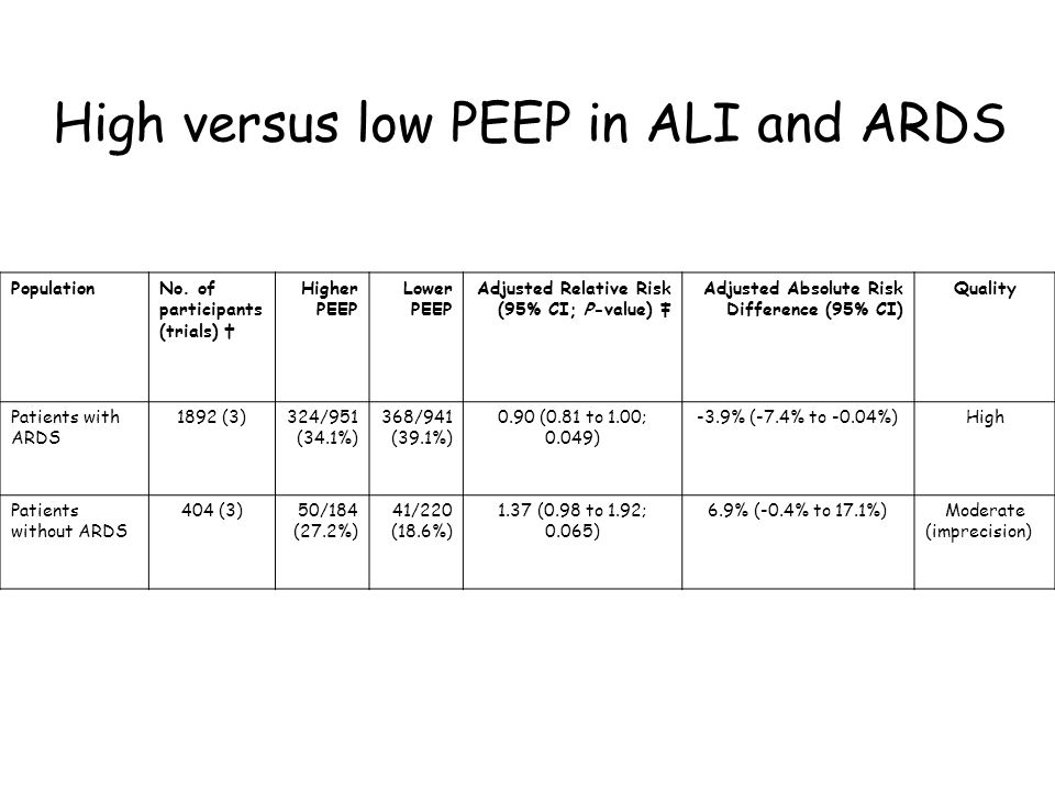 High versus low PEEP in ALI and ARDS