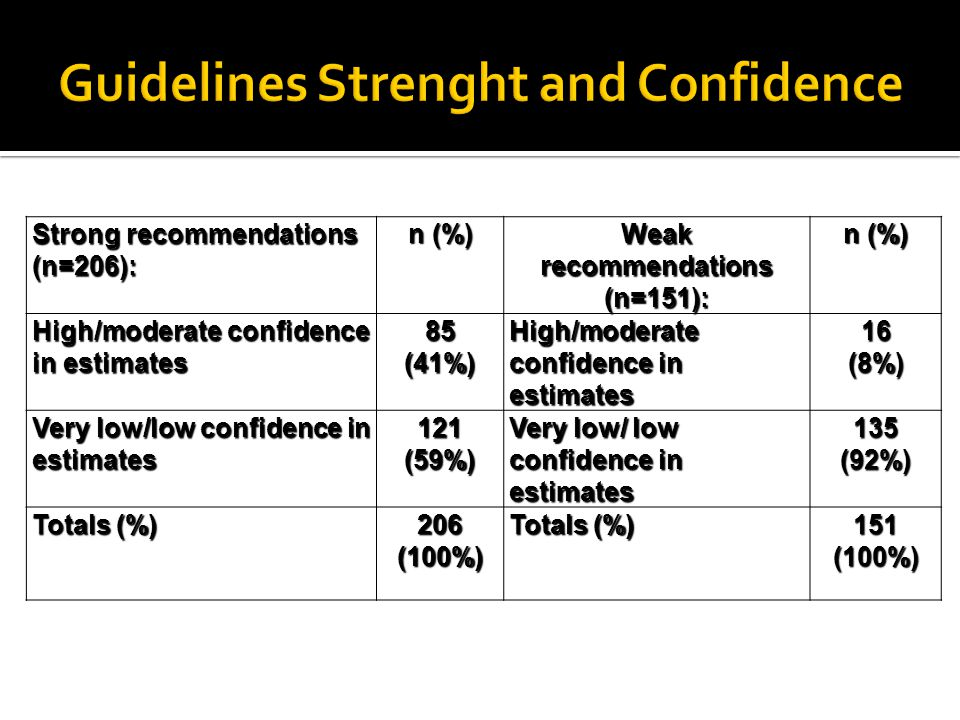 Guidelines Strenght and Confidence