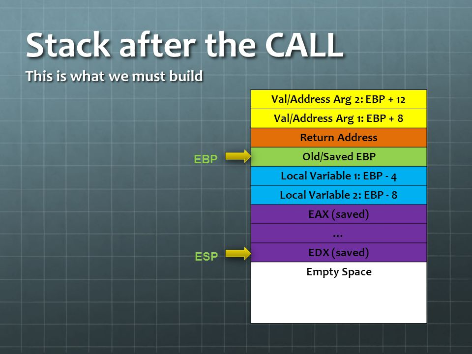 Stack after the CALL This is what we must build