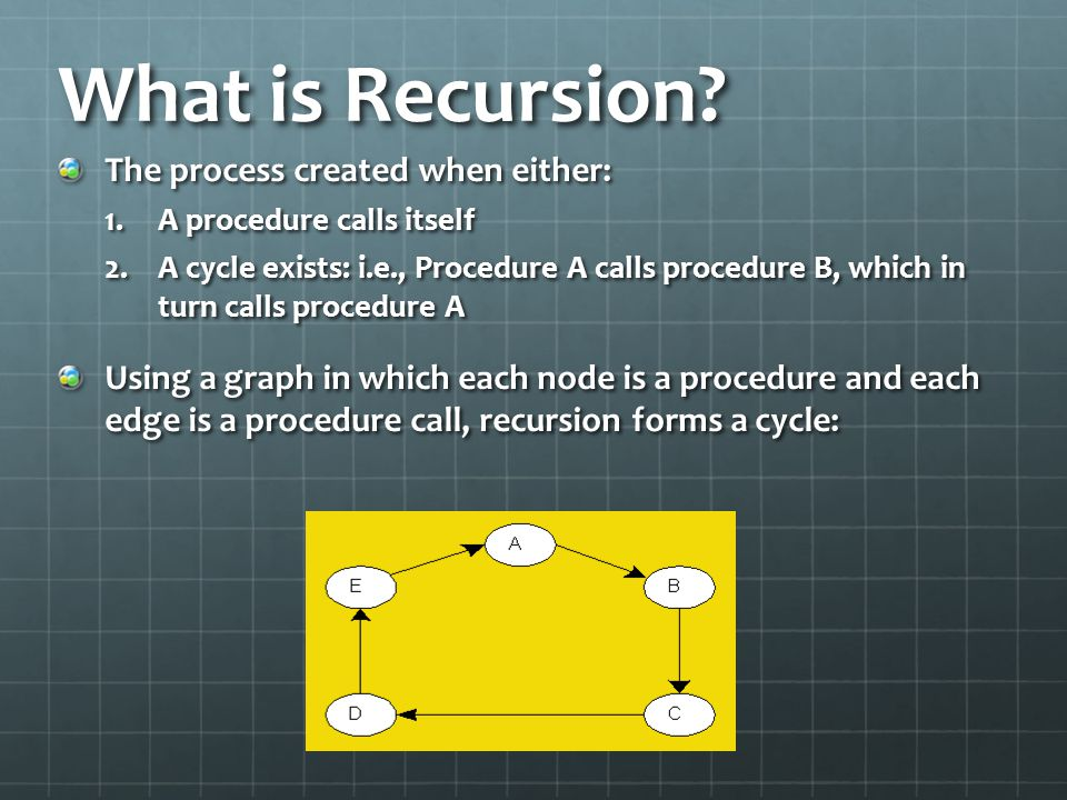What is Recursion The process created when either: