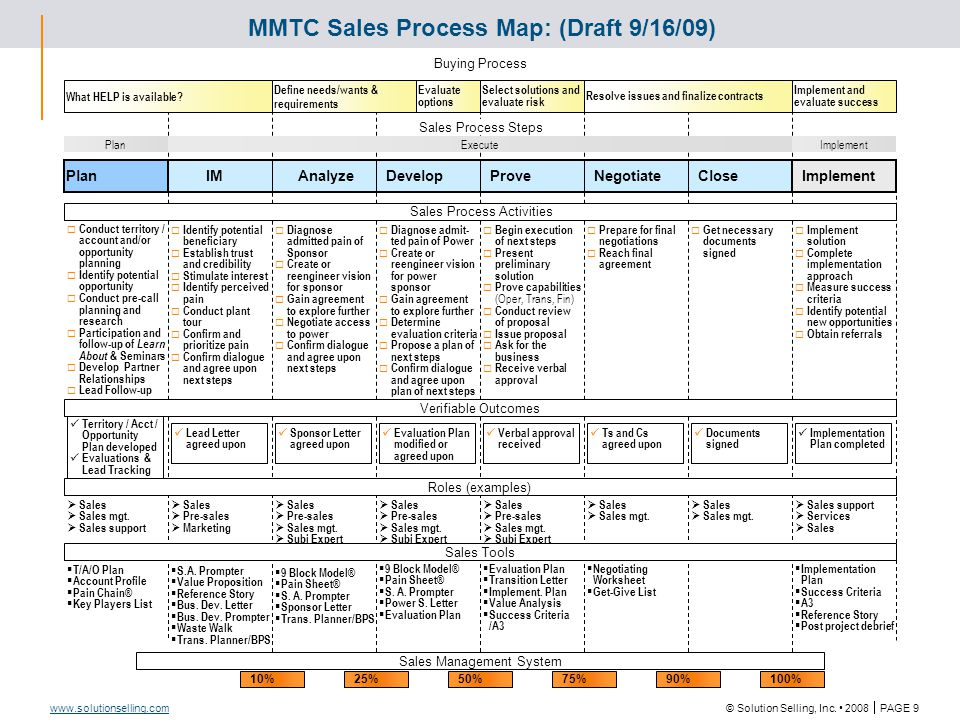 Sales Process with Sales Tool and Verifiable Outcomes Emphasis