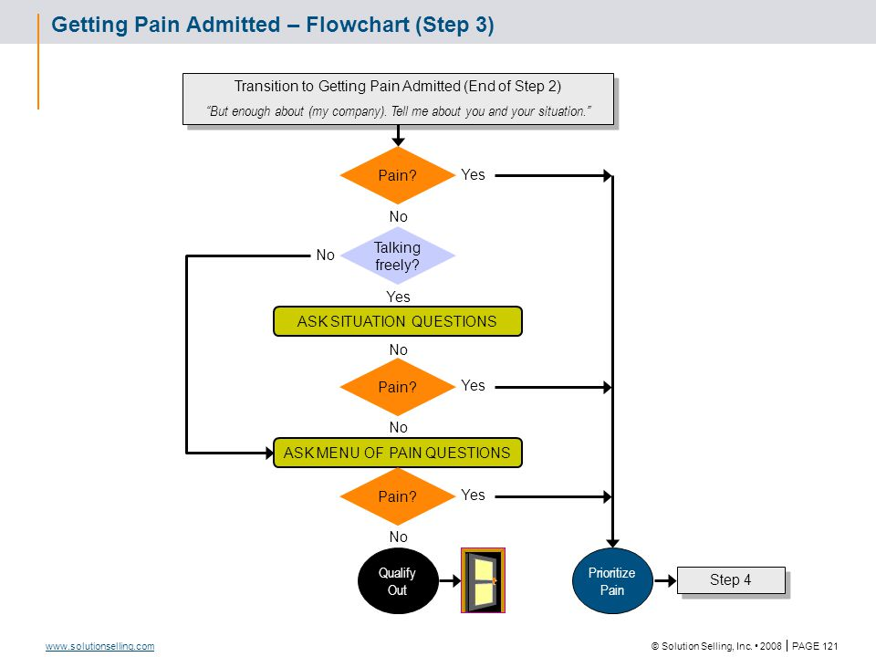Getting Pain Admitted Question Examples