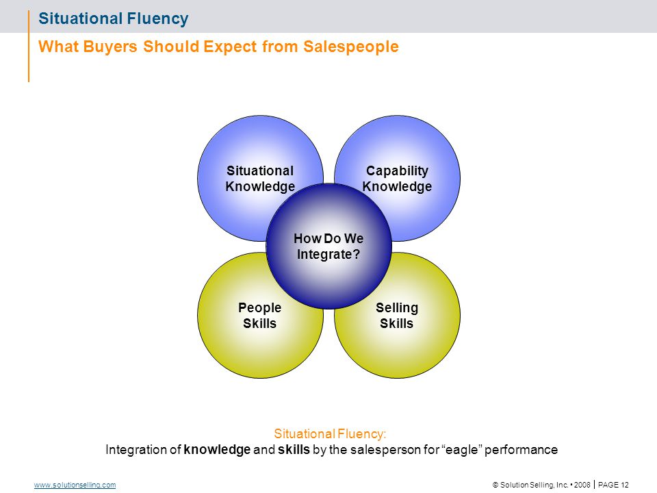 Key Selling Skills Sales Process Steps PLAN CREATE QUALIFY DEVELOP