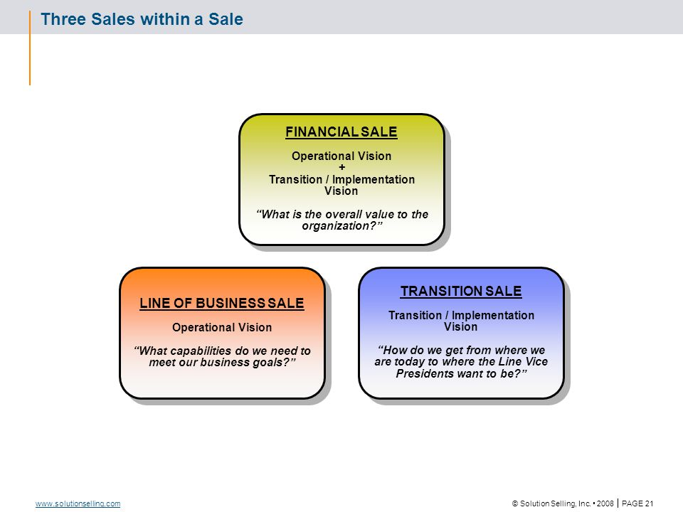 Basic Principle: There are Four Levels of Buyer Need
