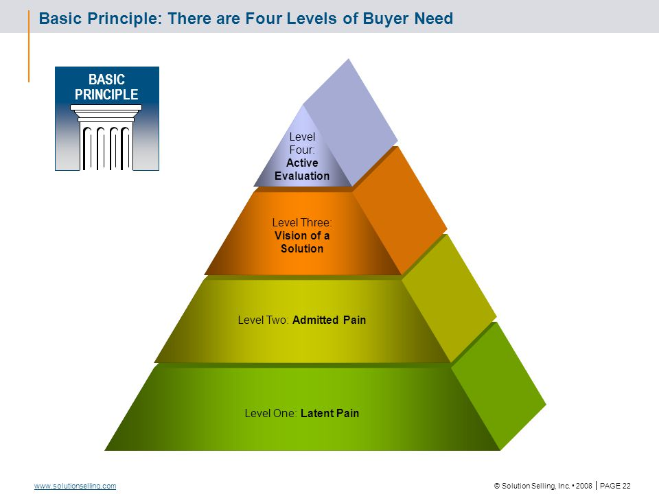 Four Levels of Buyer Need: Definitions