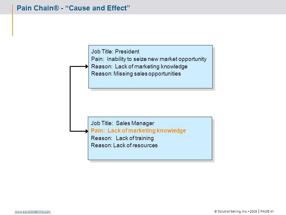 Pain Chain™: Manufacturing. Example