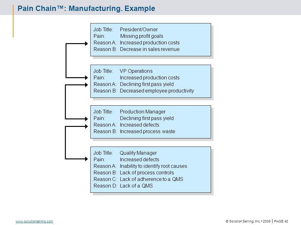 Sales Tool Description Pain Chain®