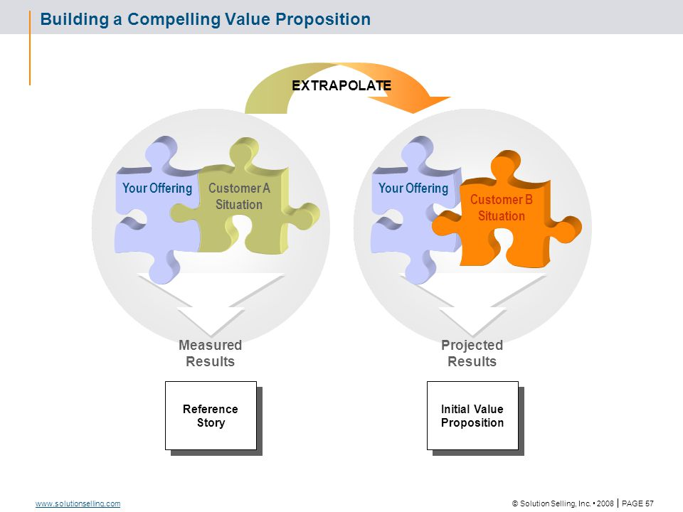 Initial Value Proposition: Format and Template