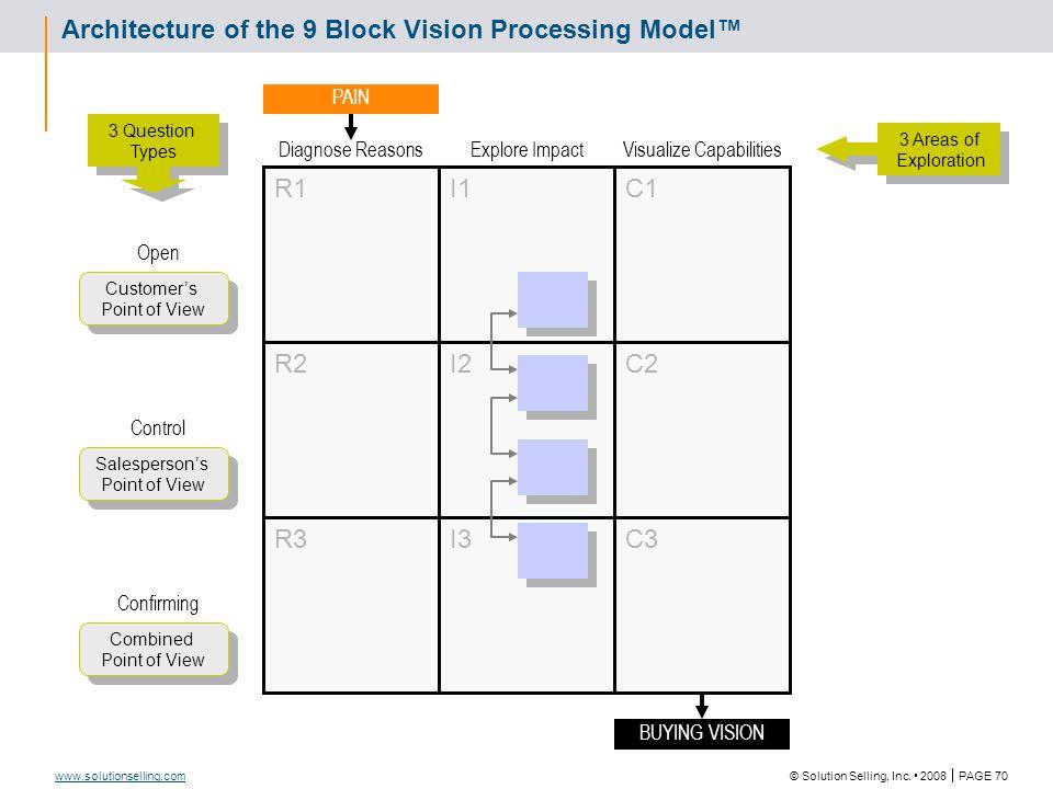 9 Block Vision Processing Model® - Vision Creation