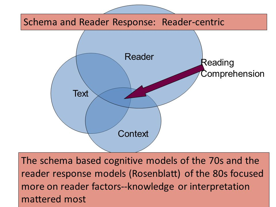 Schema and Reader Response: Reader-centric