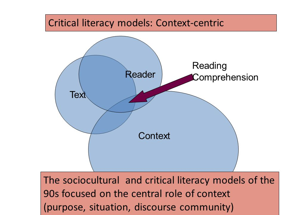 Critical literacy models: Context-centric