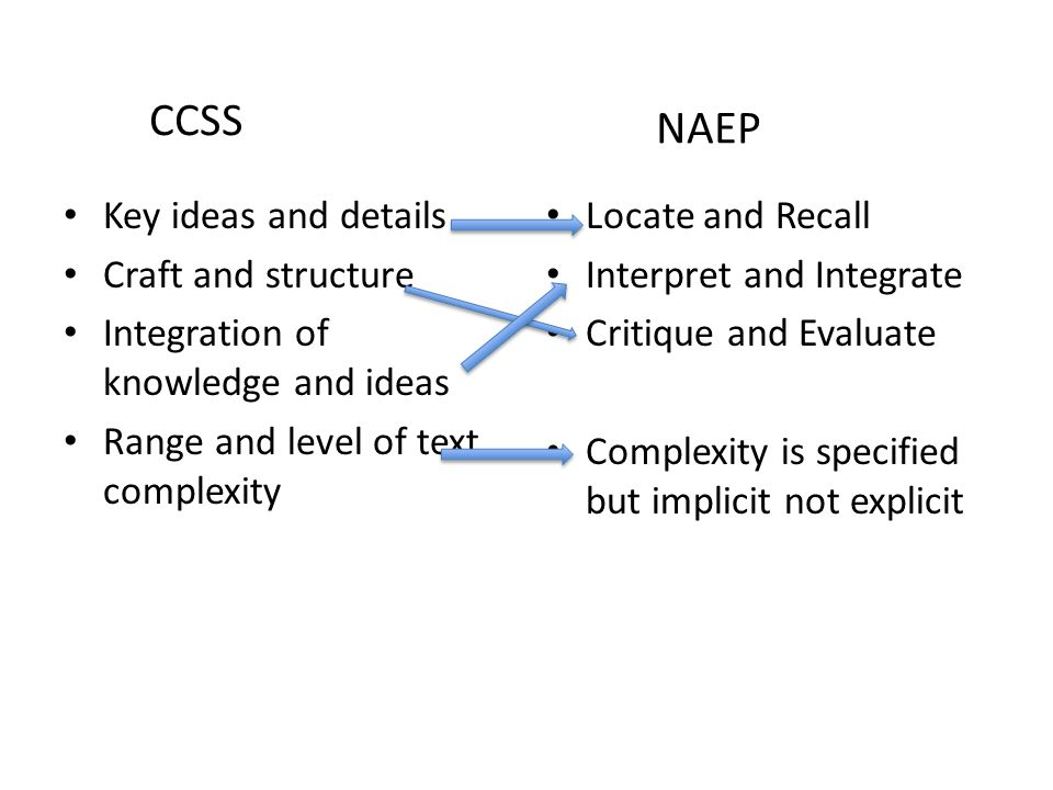 CCSS NAEP Key ideas and details Craft and structure