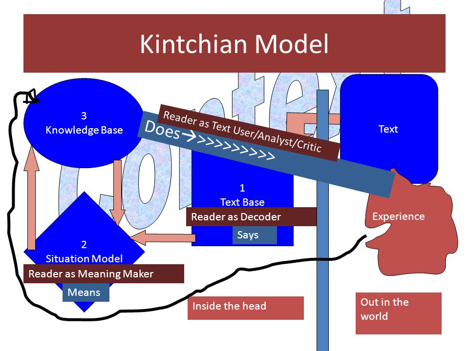 Kintchian Model Context Does>>>>>>>>> 3
