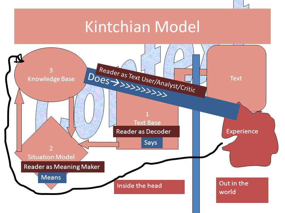Kintchian Model Context Does>>>>>>>>> 3