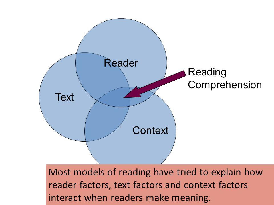 Reader Text. Reading Comprehension. Context.