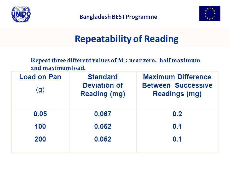 Repeatability of Reading