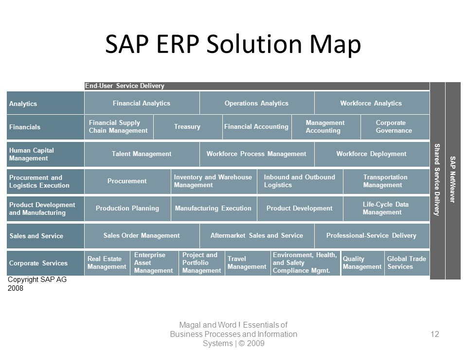 SAP ERP Solution Map Shared Service Delivery. SAP NetWeaver. End-User Service Delivery. Analytics.