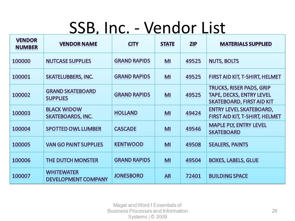 SSB, Inc. - Vendor List Vendor Number Vendor Name City State Zip