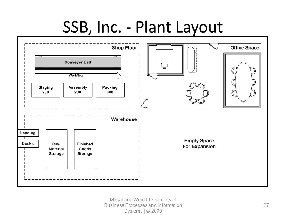 SSB, Inc. - Plant Layout Magal and Word .