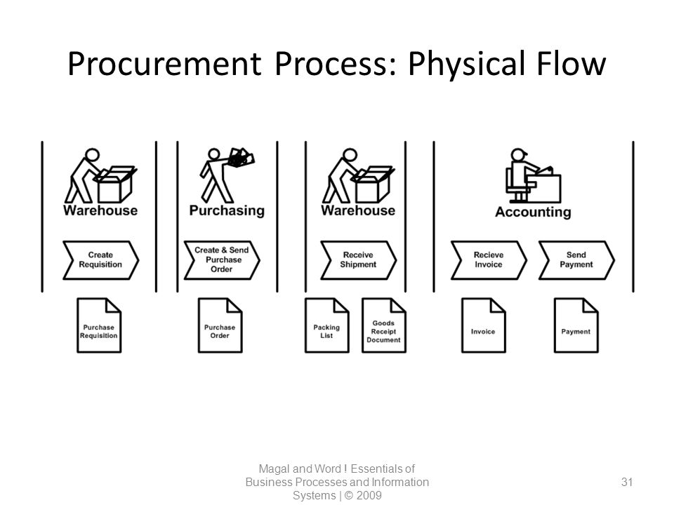 Procurement Process: Physical Flow