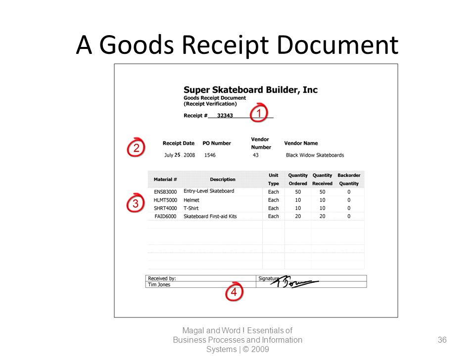 A Goods Receipt Document
