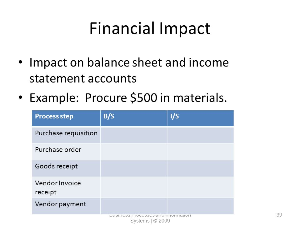 Financial Impact Impact on balance sheet and income statement accounts