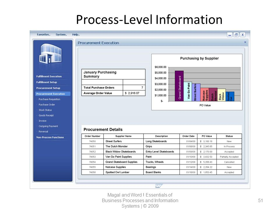 Process-Level Information
