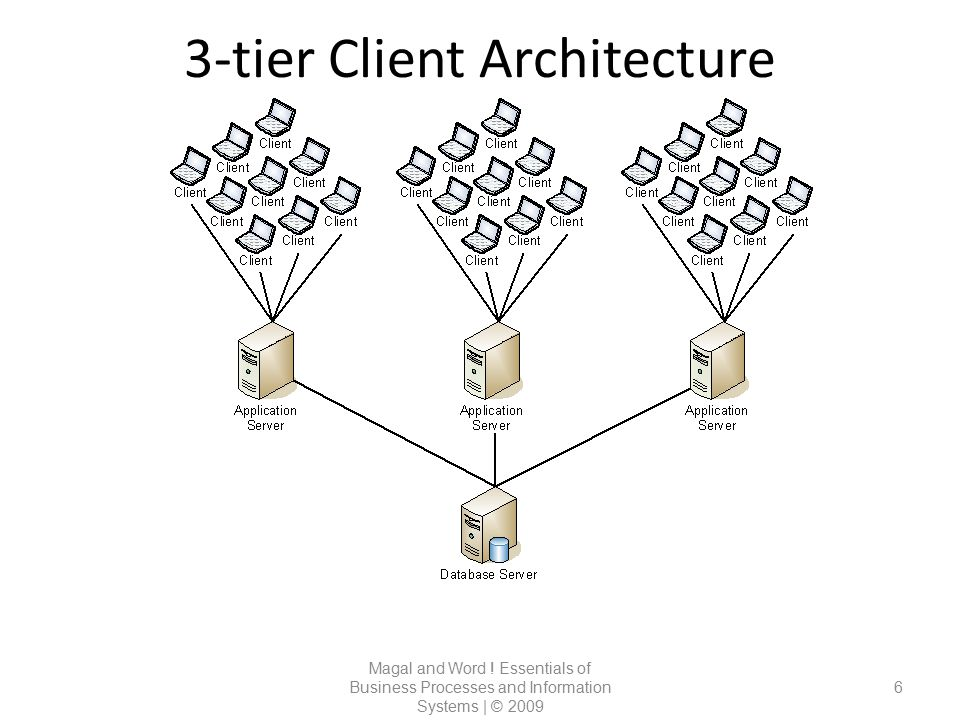 3-tier Client Architecture