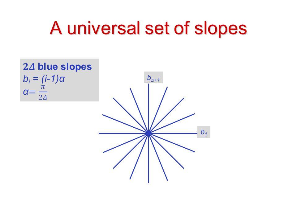 A universal set of slopes