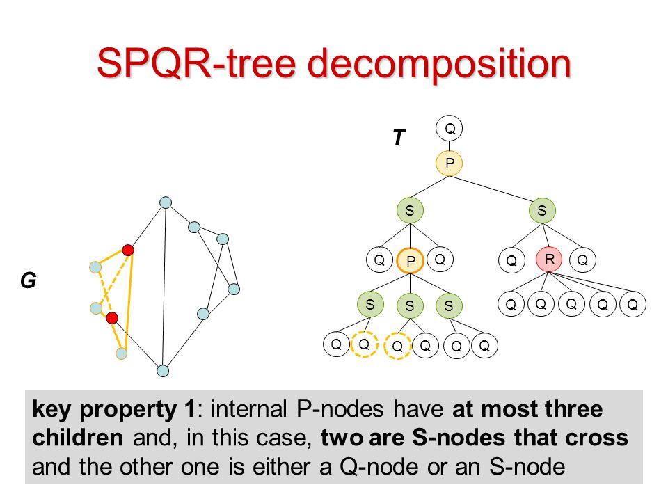 SPQR-tree decomposition
