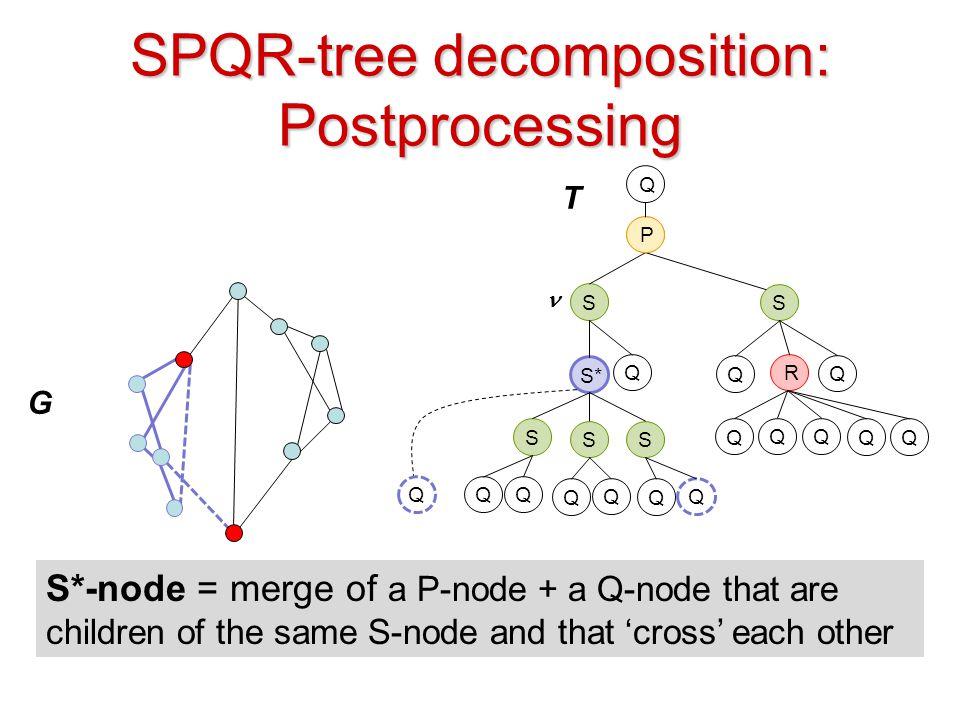 SPQR-tree decomposition: Postprocessing