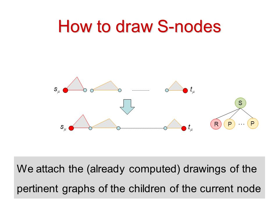How to draw S-nodes sµ. tµ. S. … R. P. P. sµ. tµ.